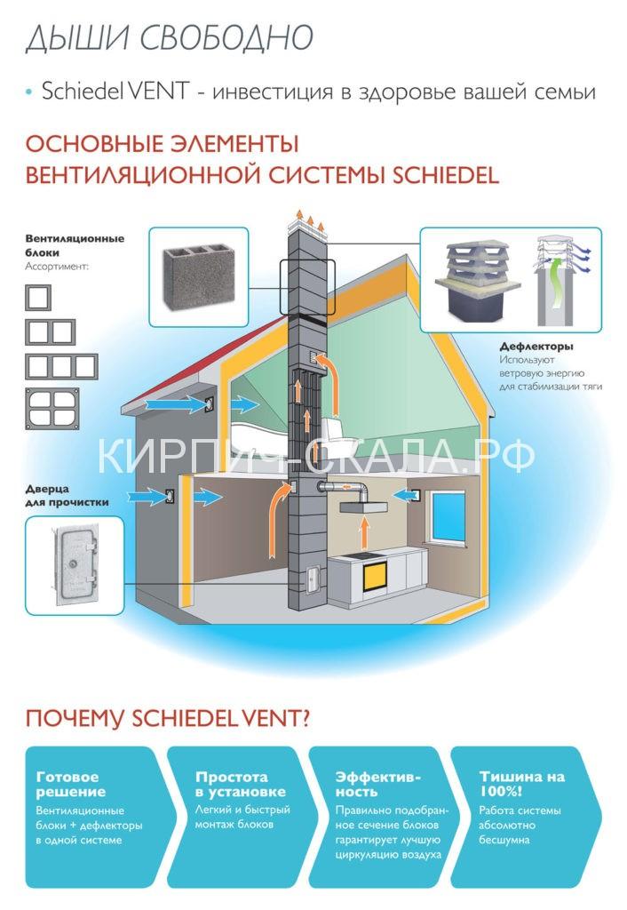 вентиляционные каналы